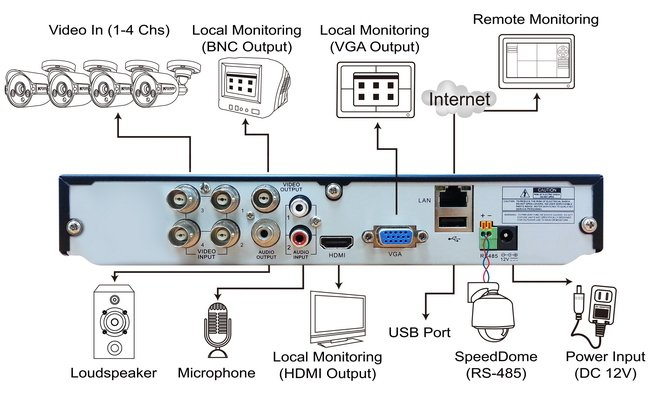 pemasangan cctv berikut kami gambarkan diagram instalasi cctv yang